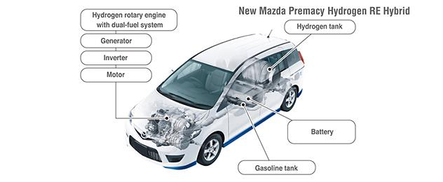 The layout of the Premacy Hydrogen RE Hybrid