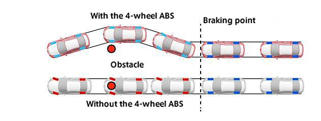 How 4W-ABS works