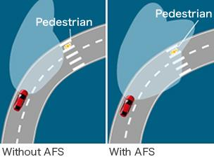 How AFS works