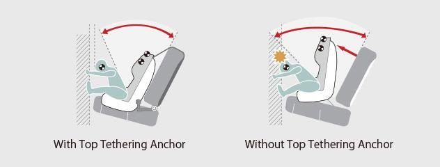 How ISOFIX Child Seat Anchor works