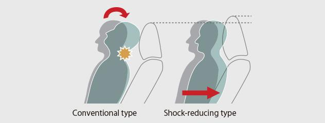 How Front Seat that mitigates shock to the neck works