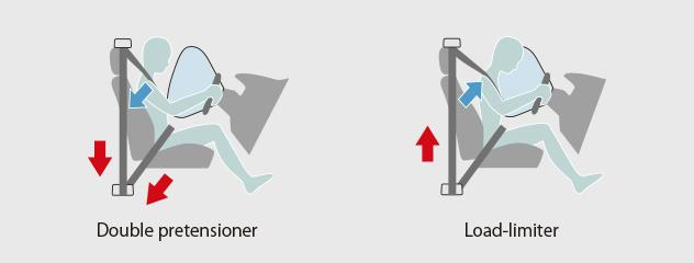 How Seat belt with pretensioner and Load limiter works