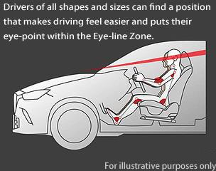 Eye-line Zone