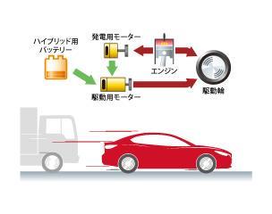 急加速時には、エンジンの力を使って発電した電気とハイブリッド用バッテリーから供給された電気の両方が駆動用モーターに供給され、駆動用モーターの力を最大限に発揮します。さらにはエンジンの駆動力も加わるため、エンジン+モーターを最大限に活用した大きな加速力を得ることができます。
