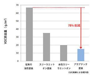 単位面積あたりのVOC排出量