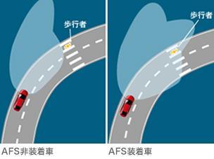 AFS照射イメージ図