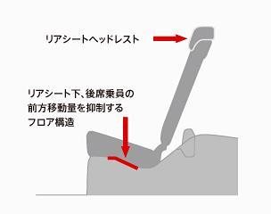 前面衝突時に後席乗員の腰部が前方に移動するのを抑制するフロア形状を、リアシート下部に採用。また、後面衝突時に後席乗員の頭部をしっかり支え、頸部が受ける衝撃を緩和させるよう、十分なヘッドレスト高を確保しています。