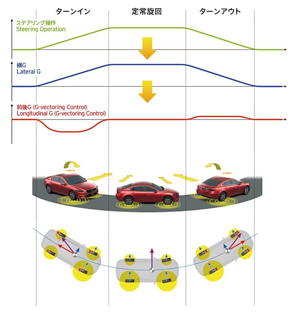 図7:コーナリング時における舵角とGの関係