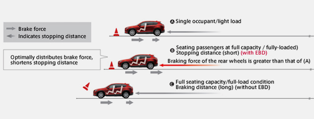 MAZDA: Brake Assist and EBD | Active Safety Technology