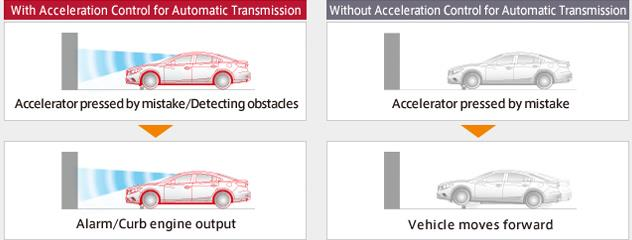 How Acceleration Control for AT works