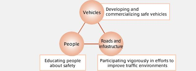 Mazda's aim is a safe and accident-free automotive society. To this end, we are undertaking initiative in three areas; vehicles, roads and infrastructure, and people.