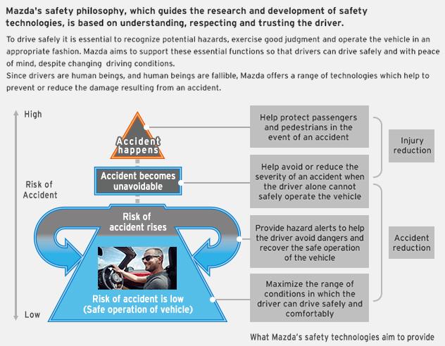 MAZDA: Mazda's Safety Philosophy | Safety Technology