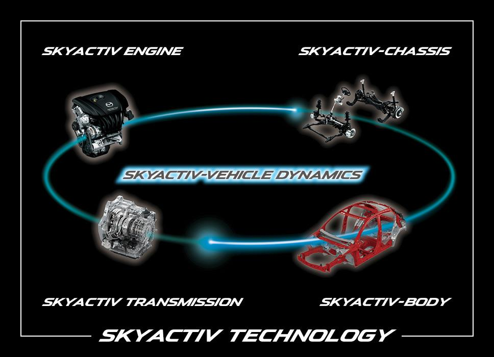 図1:SKYACTIV-VEHICLE DYNAMICSの概念