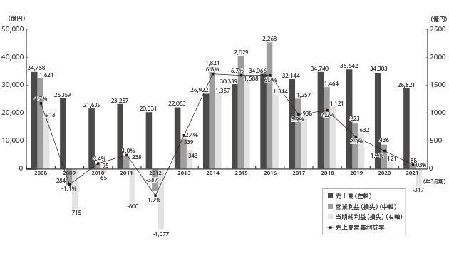 売上高/営業利益/売上高営業利益率/純利益