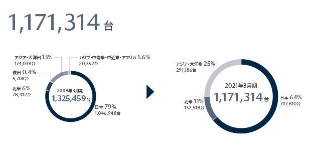 グローバル生産台数1,569,665台