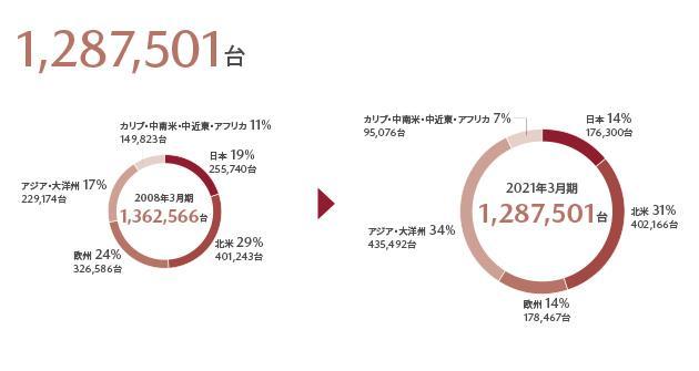 グローバル販売台数1,561,509台