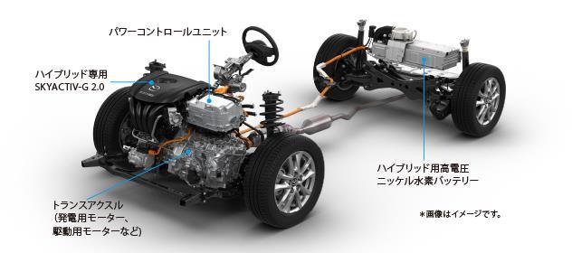 SKYACTIV-HYBRIDは、専用に開発した高効率ガソリンエンジンSKYACTIV-G 2.0、軽自動車のエンジン並みの最高出力を発揮するハイパワーな駆動用モーター(60kW)と発電用モーター(42kW)、そして大容量バッテリーを基本のシステムとしています。スカイアクティブ テクノロジーのハイブリッドシステムがどのように働いているのかを、代表的な5つのシーンでご紹介します。