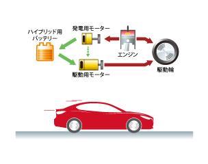 より多くの駆動力が必要な場合やハイブリッド用バッテリーの充電が必要な場合には、エンジンが始動します。始動したエンジンの力は、タイヤを回す力と発電する力に分配されます。エンジンの力を使って発電した電気は、ハイブリッド用バッテリーの充電や、駆動用モーターを介して駆動力となります。