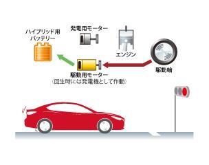 減速時にはエンジンは停止し、同時に駆動用モーターが発電機として発電を開始。発電した電気はハイブリッド用バッテリーに蓄えられます。また、この発電の際に生まれる抵抗を回生ブレーキとして活用し、制動力とします。