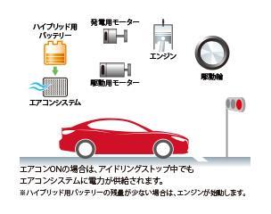 大容量のバッテリーを搭載するハイブリッド車は、多頻度・長時間のアイドリングストップが可能です。しかも、アイドリングストップ中でもエアコンが効き続けるため、常に室内を快適に保ちます。