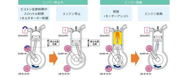 i-stopの仕組み(ガソリンエンジン搭載時)