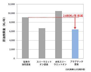 エネルギーの原油換算量(CO2排出量)