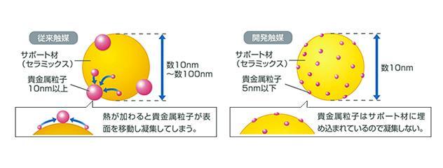 新触媒技術による貴金属分散モデル