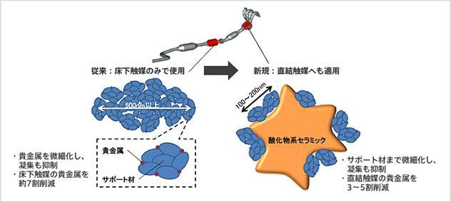貴金属シングルナノ粒子触媒技術