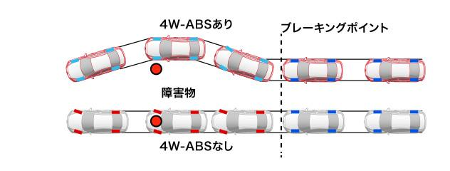 4W-ABSの動作