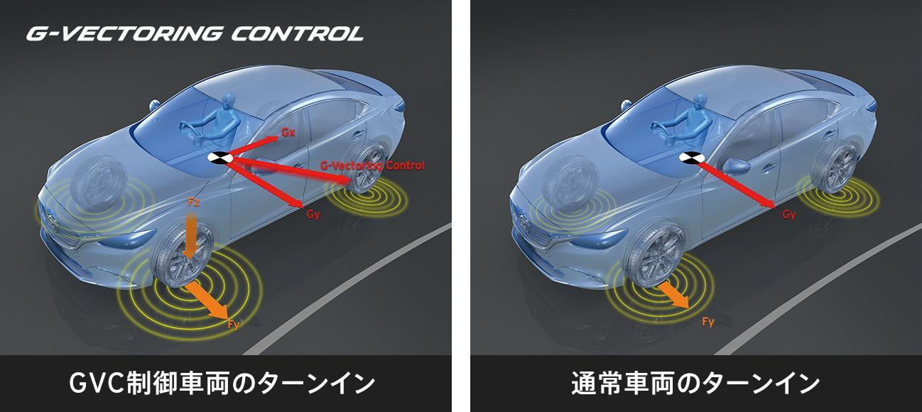 図3:G-Vectoring Controlの概念図